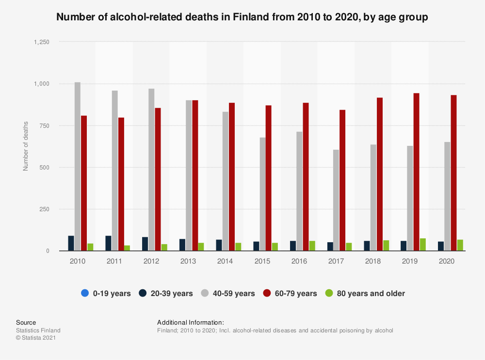 Statistic: Number of alcohol related deaths in Finland from 2007 to 2017, by age group | Statista