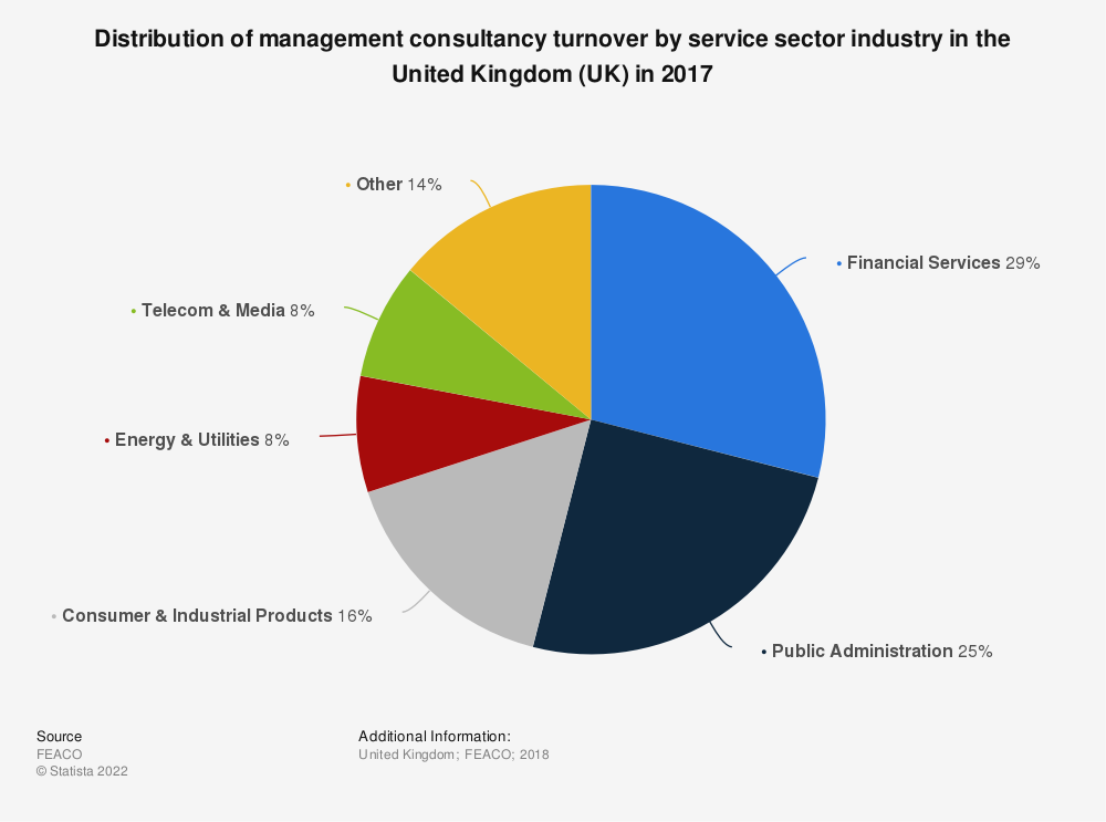 Statistic: Distribution of management consultancy turnover by service sector industry in the United Kingdom (UK) in 2017 | Statista