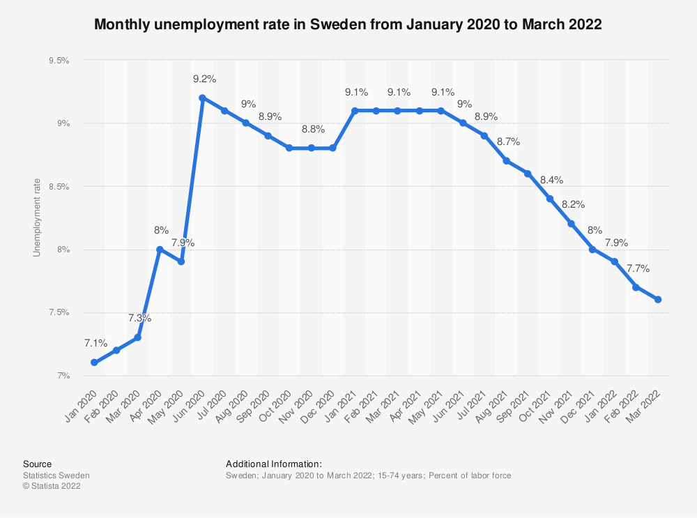 Statistic: Monthly unemployment rate in Sweden from January to December 2018 | Statista