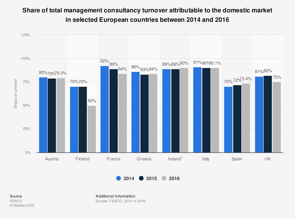 Statistic: Share of total management consultancy turnover attributable to the domestic market in selected European countries between 2014 and 2016 | Statista