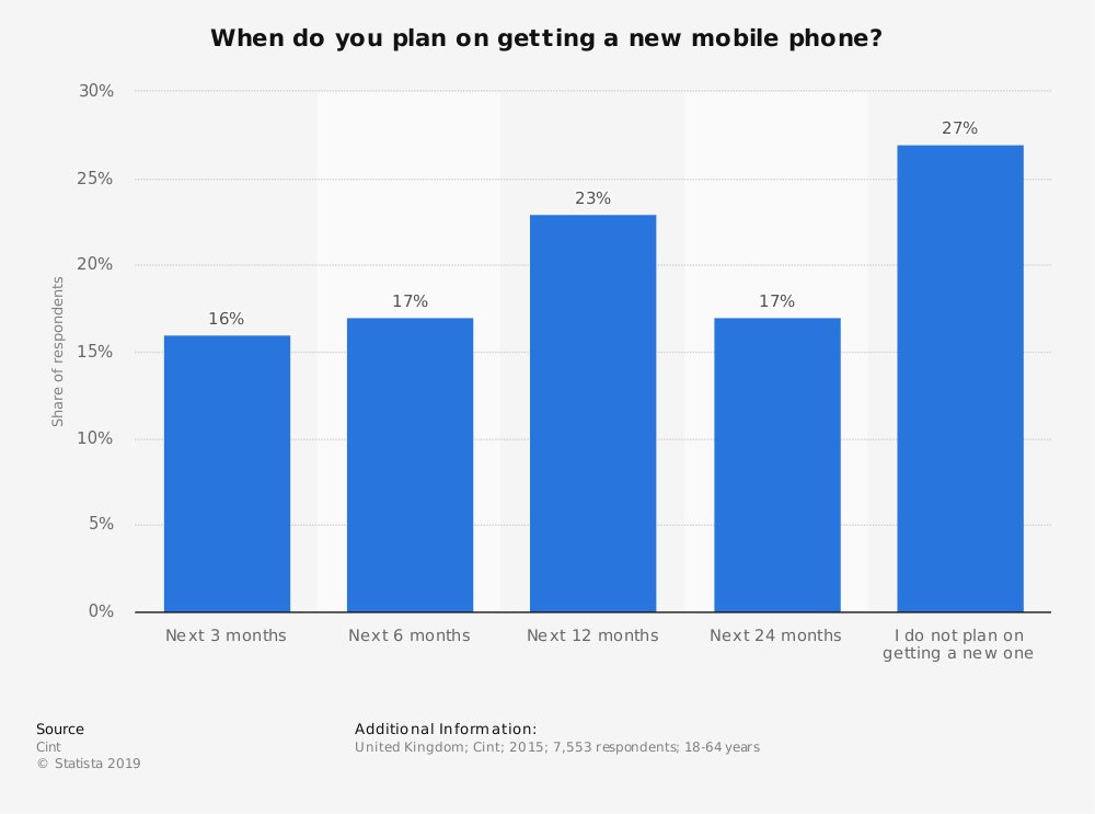 Statistic: When do you plan on getting a new mobile phone? | Statista