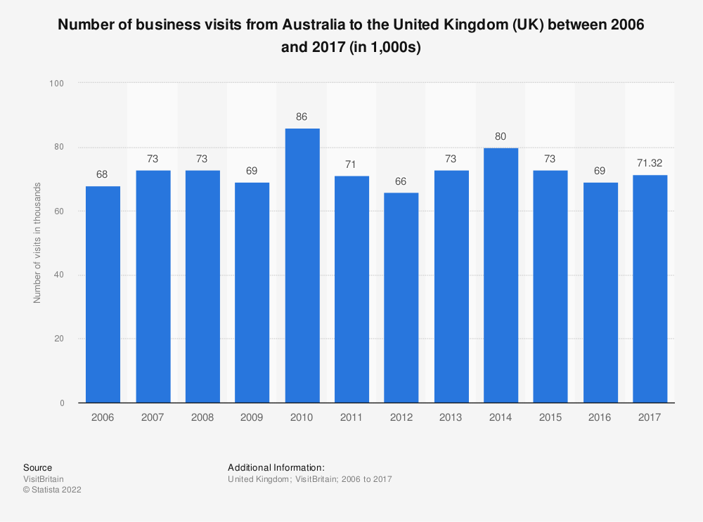 Statistic: Number of business visits from Australia to the United Kingdom (UK) between 2006 and 2017 (in 1,000s) | Statista