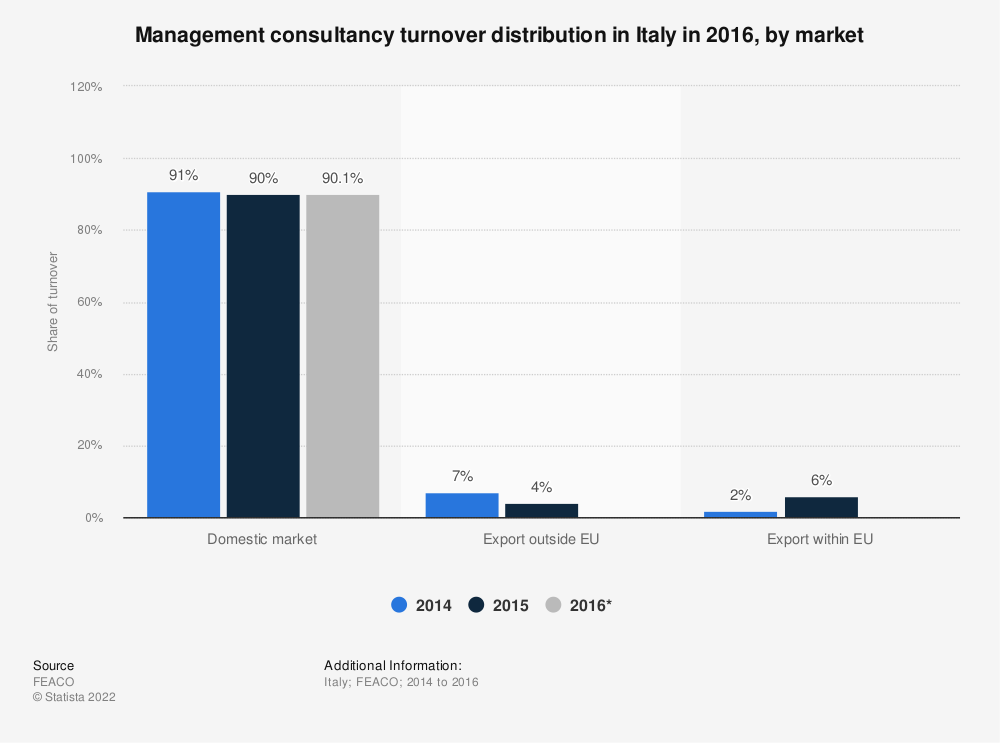 Statistic: Management consultancy turnover distribution in Italy in 2016, by market | Statista