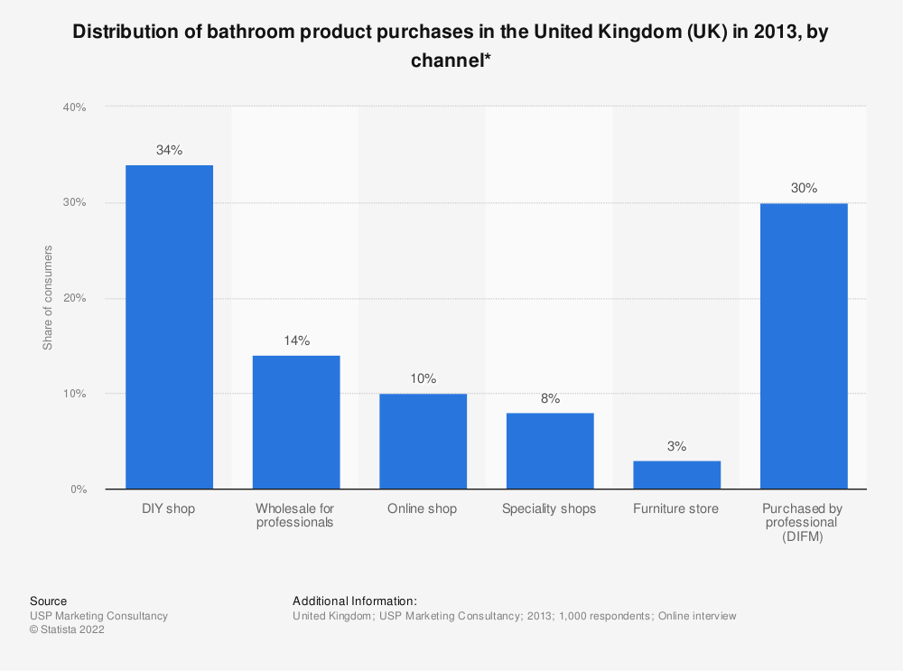 Statistic: Distribution of bathroom product purchases in the United Kingdom (UK) in 2013, by channel* | Statista