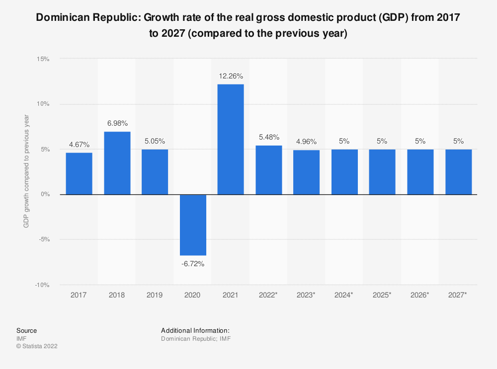 Statistic: Dominican Republic: Growth rate of the real gross domestic product (GDP) from 2014 to 2024 (compared to the previous year) | Statista