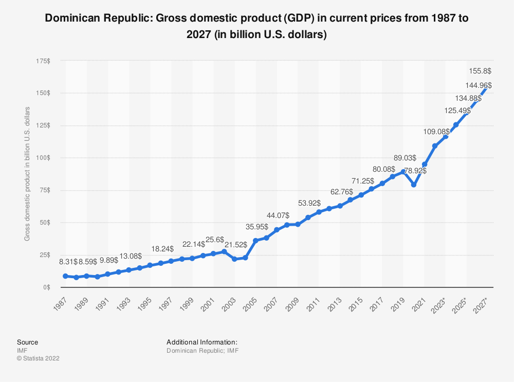 Statistic: Dominican Republic: Gross domestic product (GDP) in current prices from 1984 to 2021 (in billion international dollars) | Statista