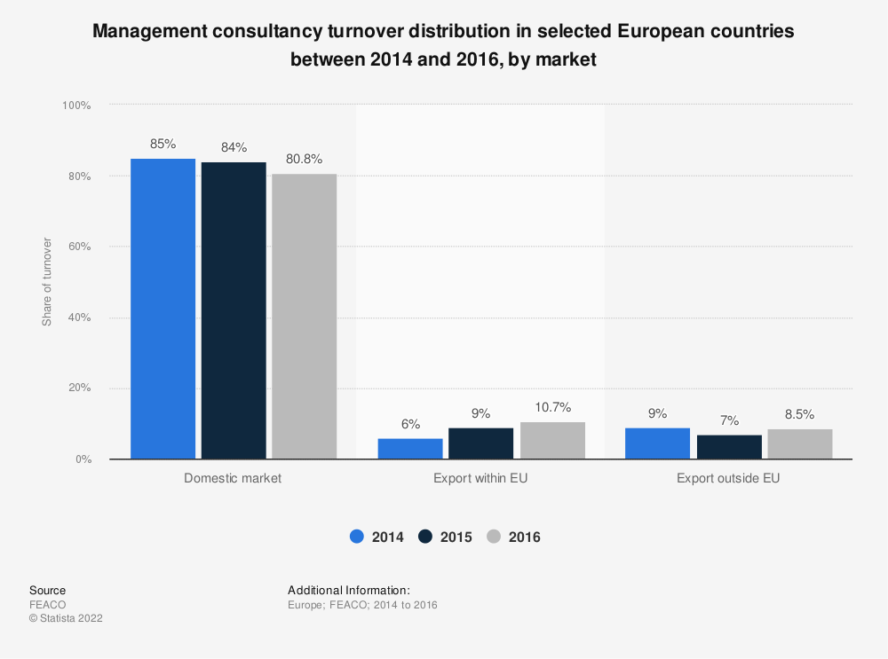 Statistic: Management consultancy turnover distribution in selected European countries between 2014 and 2016, by market | Statista