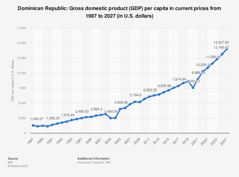 Statistic: Dominican Republic: Gross domestic product (GDP) per capita in current prices from 1984 to 2024 (in U.S. dollars) | Statista