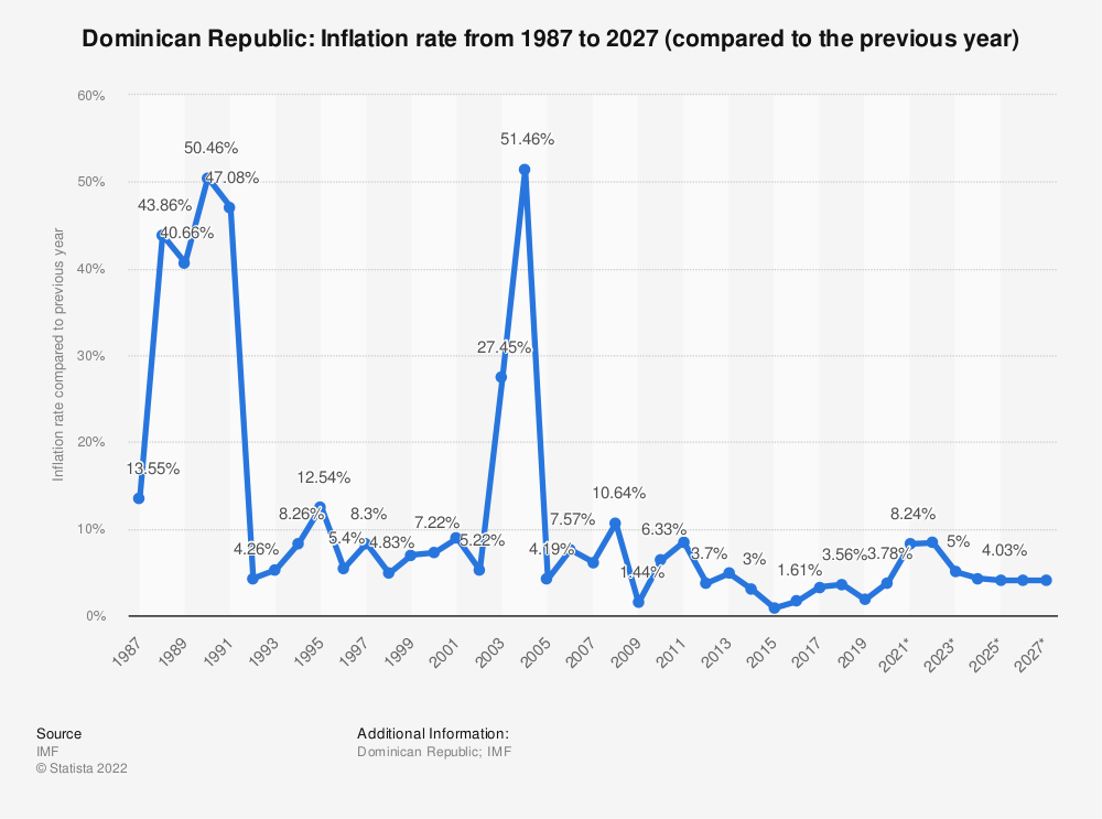 Statistic: Dominican Republic: Inflation rate from 2014 to 2024 (compared to the previous year) | Statista