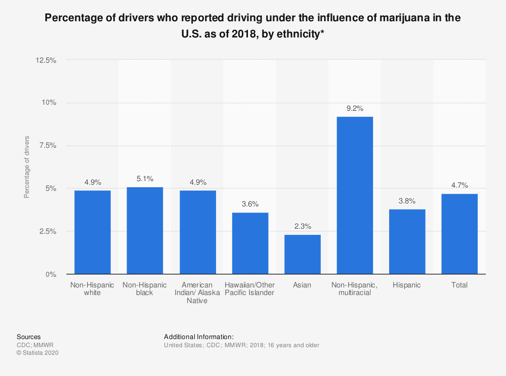 Statistic: Percentage of young drivers who reported driving under the influence of marijuana in the U.S. as of 2014, by ethnicity* | Statista
