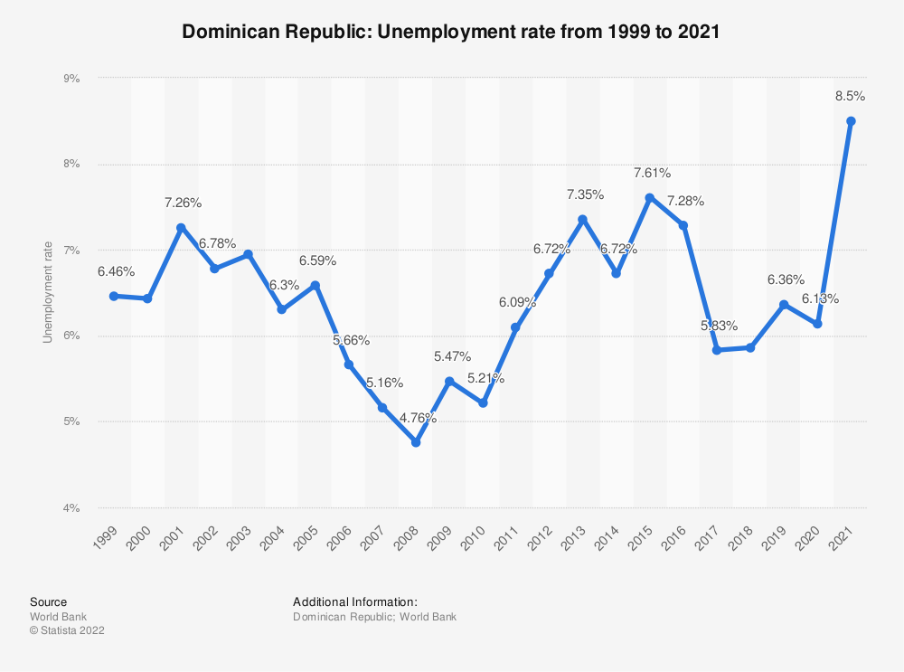 Statistic: Dominican Republic: Unemployment rate from 1999 to 2020 | Statista