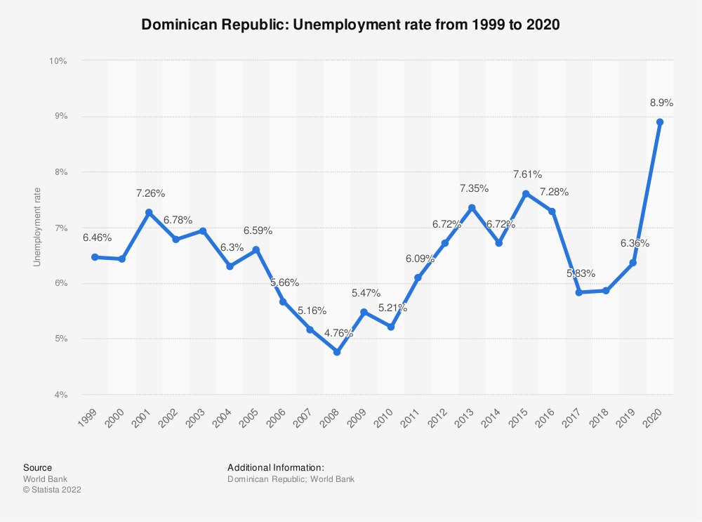 Statistic: Dominican Republic: Unemployment rate from 1998 to 2018 | Statista