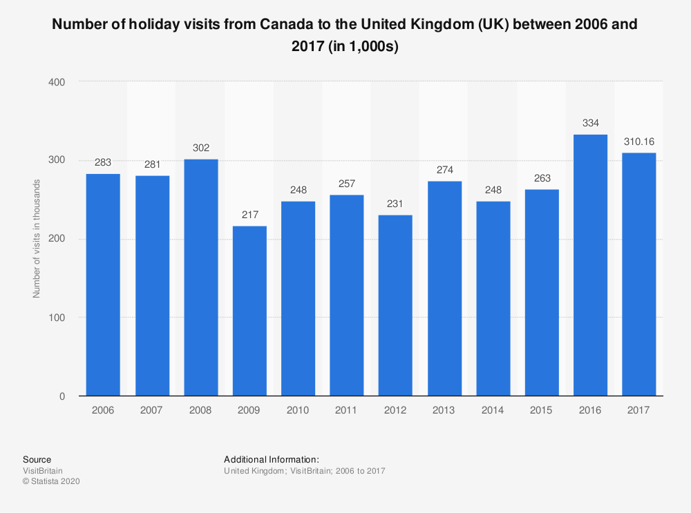 Statistic: Number of holiday visits from Canada to the United Kingdom (UK) between 2006 and 2017 (in 1,000s) | Statista