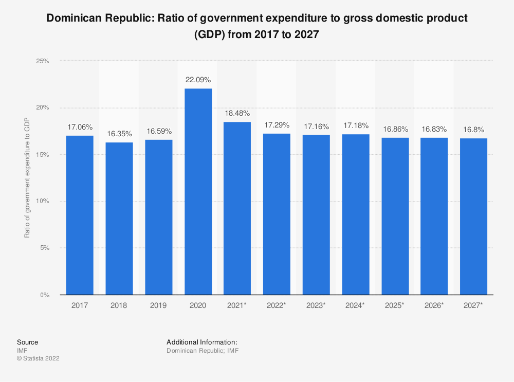 Statistic: Dominican Republic: Ratio of government expenditure to gross domestic product (GDP) from 2014 to 2024 | Statista