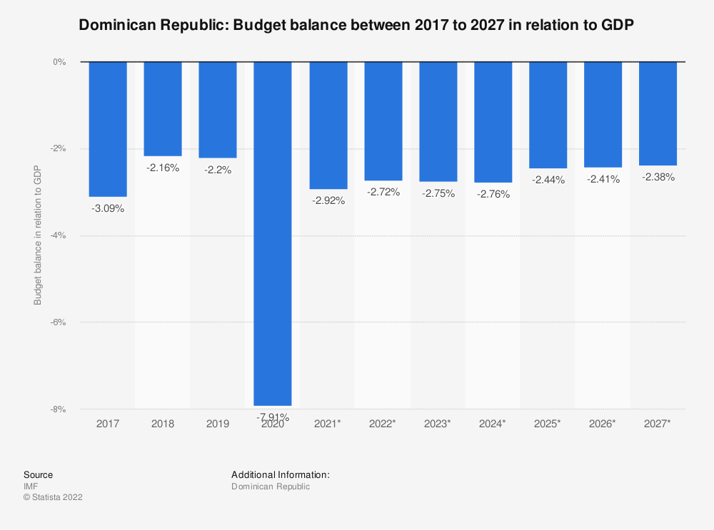 Statistic: Dominican Republic: Budget balance between 2009 to 2021 in relation to GDP | Statista