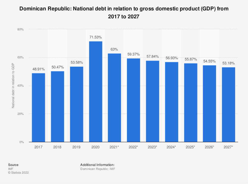 Statistic: Dominican Republic: National debt in relation to gross domestic product (GDP) from 2014 to 2024 | Statista