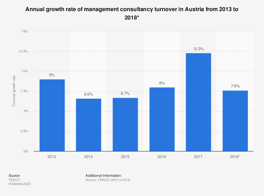 Statistic: Annual growth rate of management consultancy turnover in Austria from 2013 to 2018* | Statista