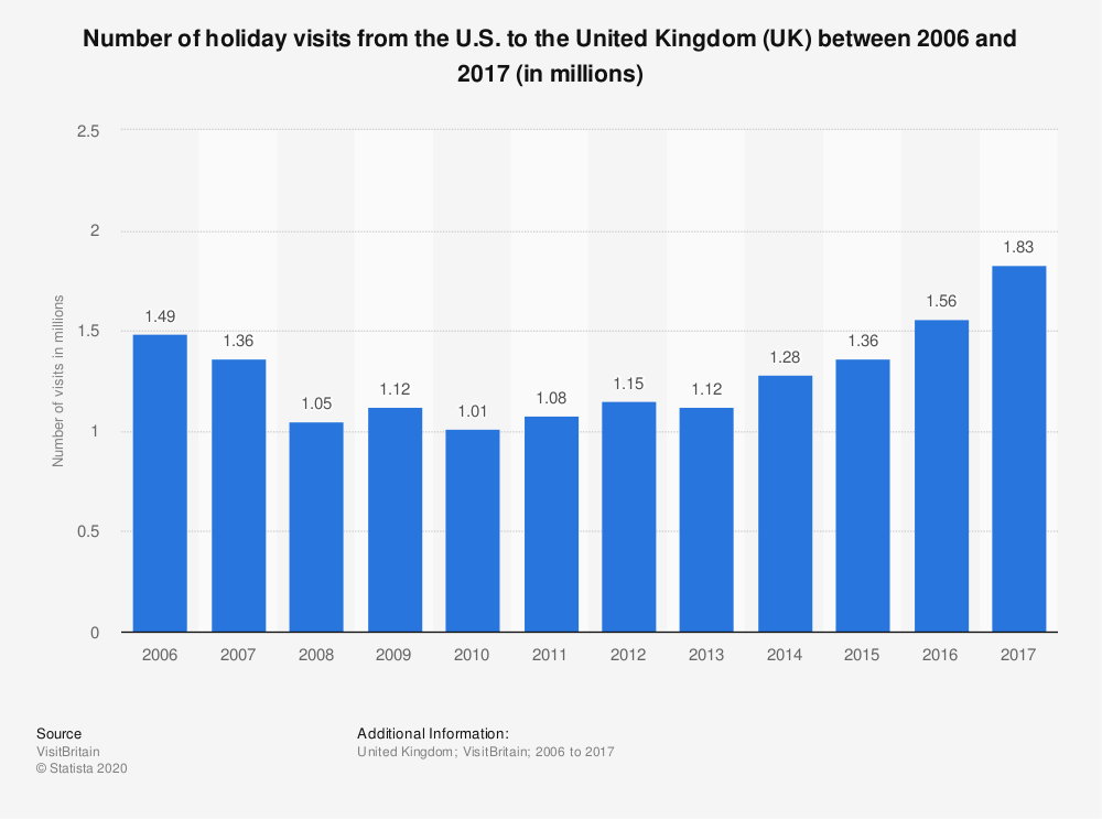 Statistic: Number of holiday visits from the U.S. to the United Kingdom (UK) between 2006 and 2017 (in millions) | Statista
