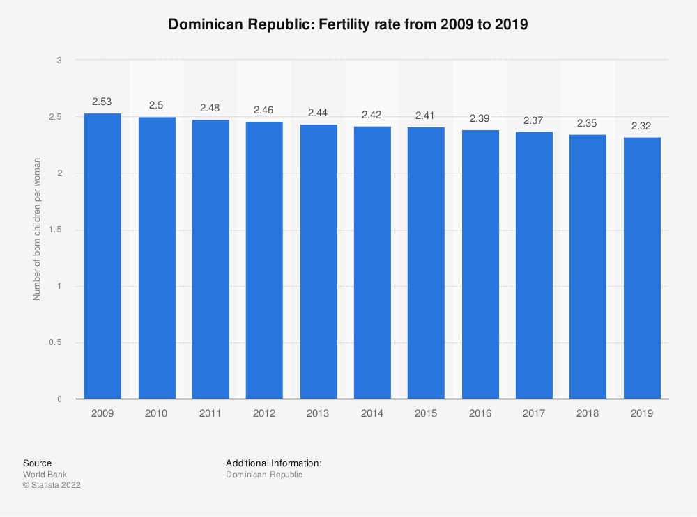 Statistic: Dominican Republic: Fertility rate from 2008 to 2018 | Statista