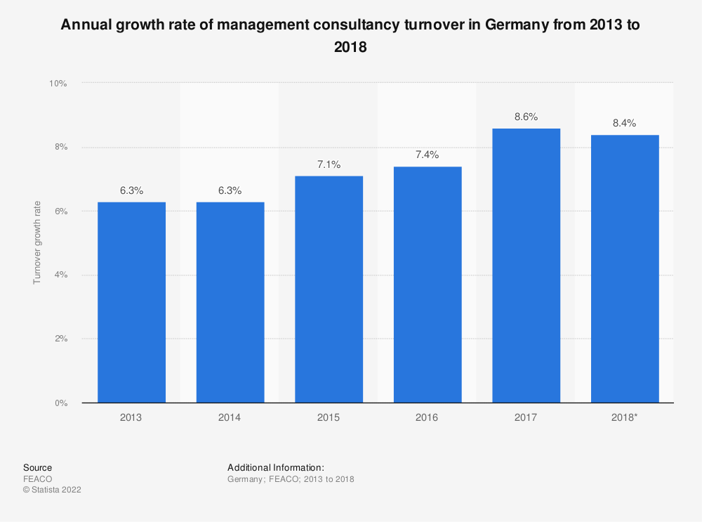 Statistic: Annual growth rate of management consultancy turnover in Germany from 2013 to 2018 | Statista