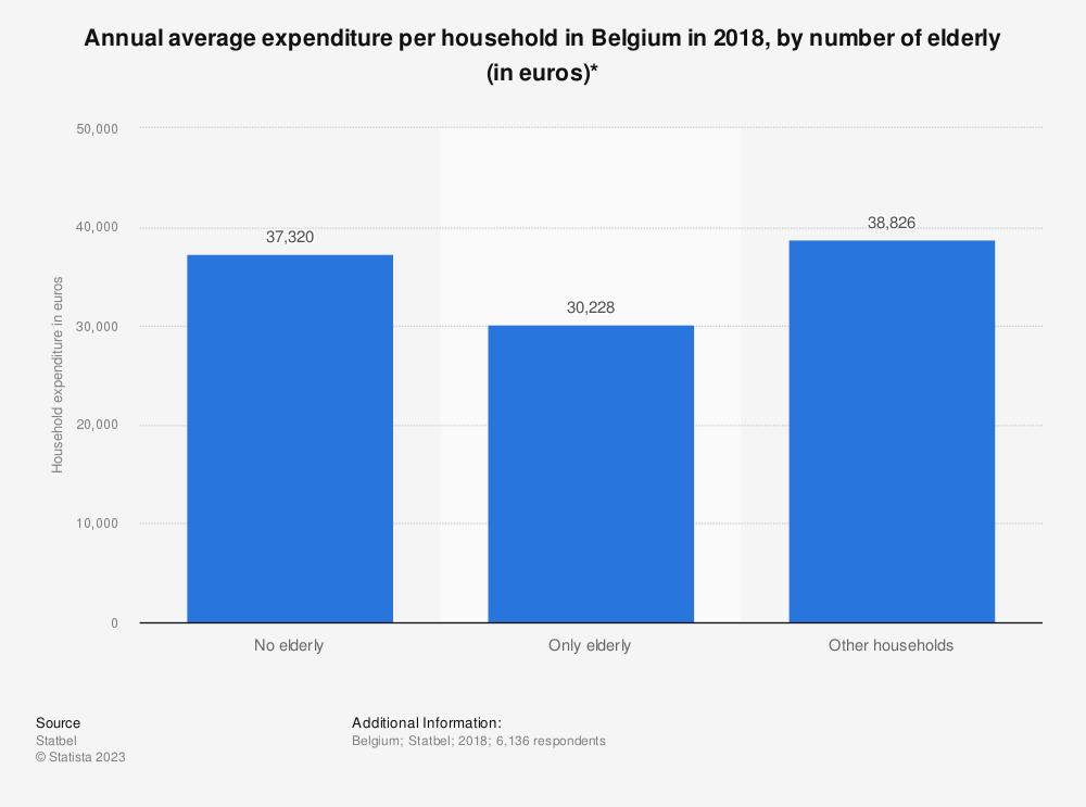 Statistic: Annual average expenditure per household in Belgium in 2018, by number of elderly (in euros)* | Statista