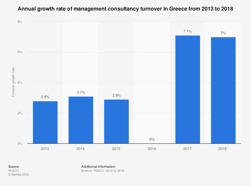 Statistic: Annual growth rate of management consultancy turnover in Greece from 2013 to 2018 | Statista