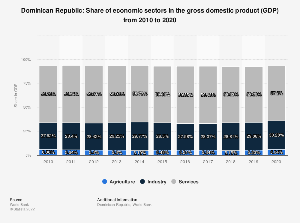 Statistic: Dominican Republic: Share of economic sectors in the gross domestic product (GDP) from 2007 to 2017 | Statista