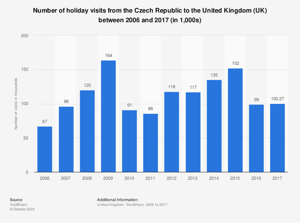 Statistic: Number of holiday visits from the Czech Republic to the United Kingdom (UK) between 2006 and 2017 (in 1,000s) | Statista