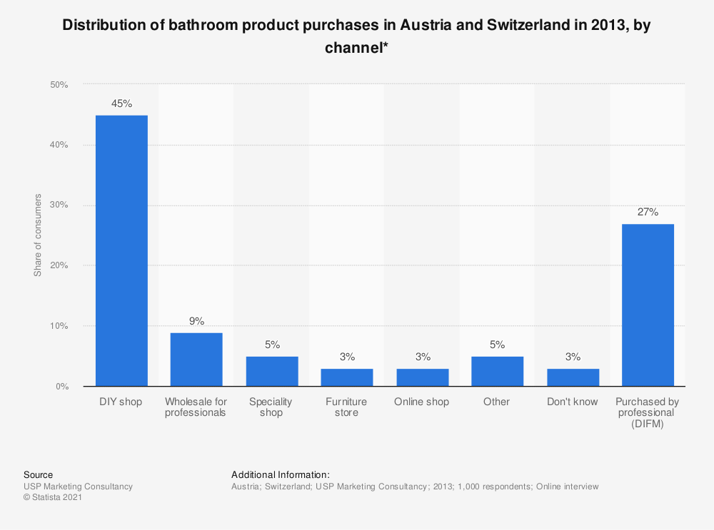 Statistic: Distribution of bathroom product purchases in Austria and Switzerland in 2013, by channel* | Statista
