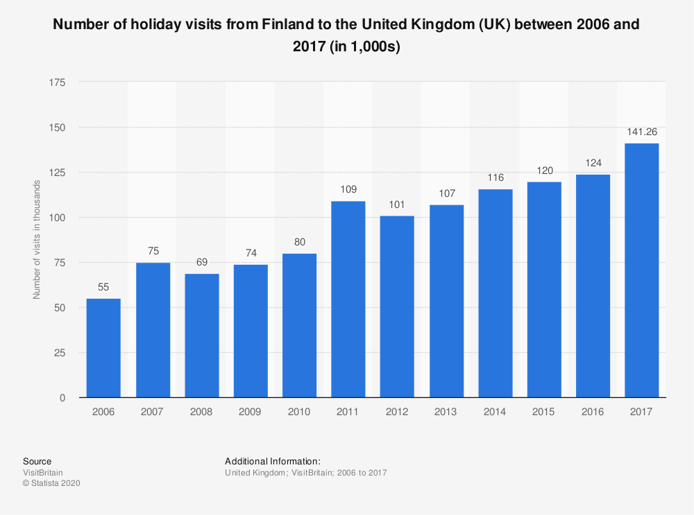 Statistic: Number of holiday visits from Finland to the United Kingdom (UK) between 2006 and 2017 (in 1,000s) | Statista