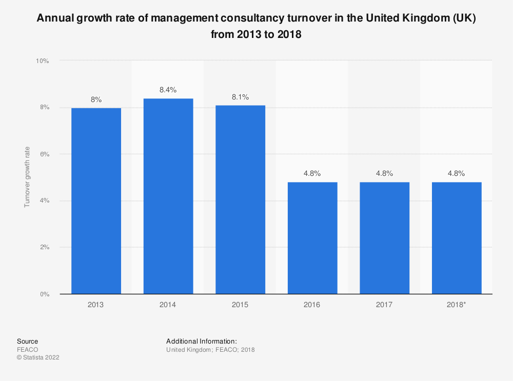 Statistic: Annual growth rate of management consultancy turnover in the United Kingdom (UK) from 2013 to 2018* | Statista