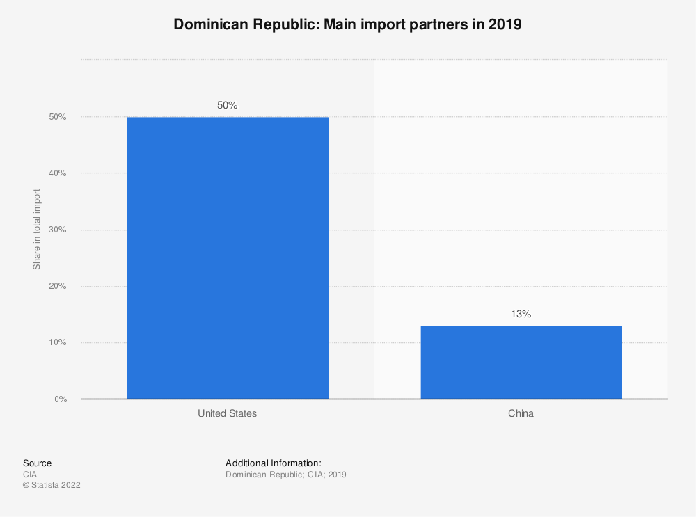 Statistic: Dominican Republic: Main import partners in 2017 | Statista