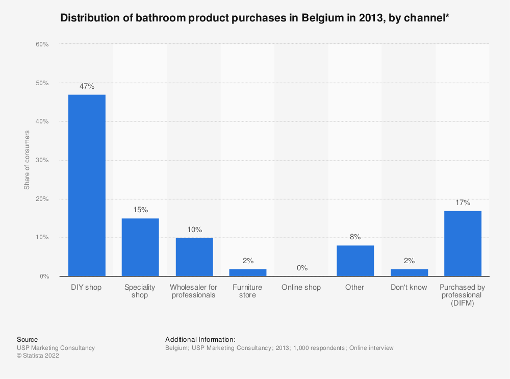 Statistic: Distribution of bathroom product purchases in Belgium in 2013, by channel* | Statista