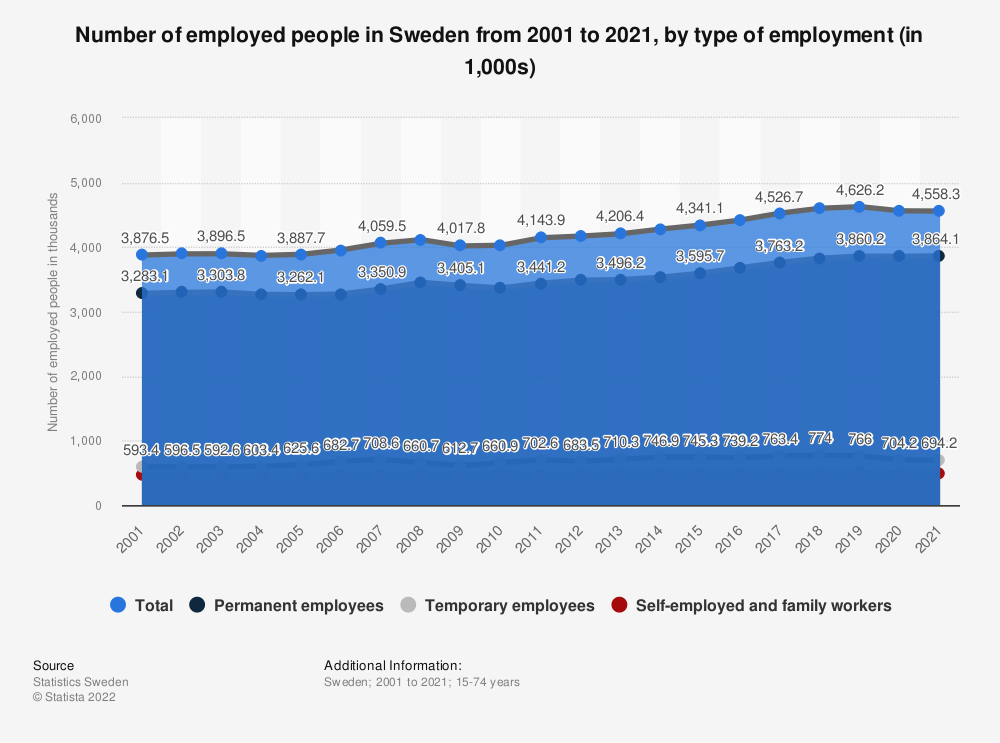 Statistic: Number of employed people in Sweden in 2020, by type of employment (in 1,000s) | Statista