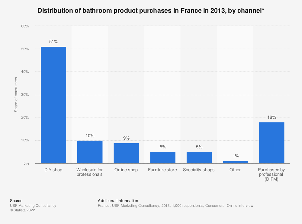 Statistic: Distribution of bathroom product purchases in France in 2013, by channel* | Statista