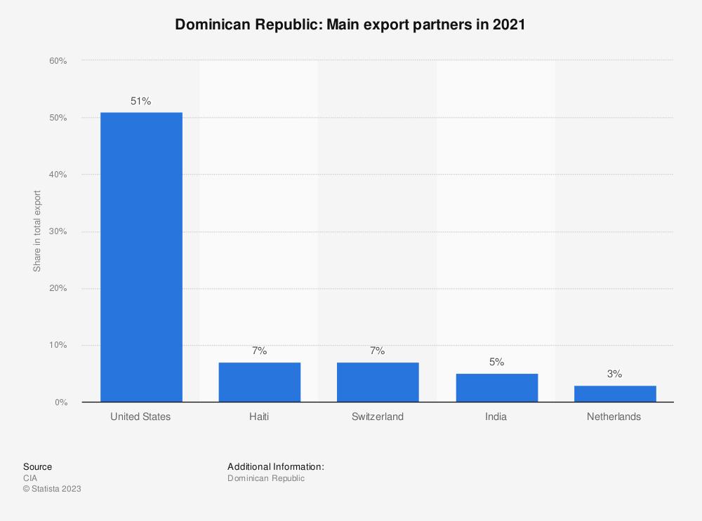 Statistic: Dominican Republic: Main export partners in 2017   Statista