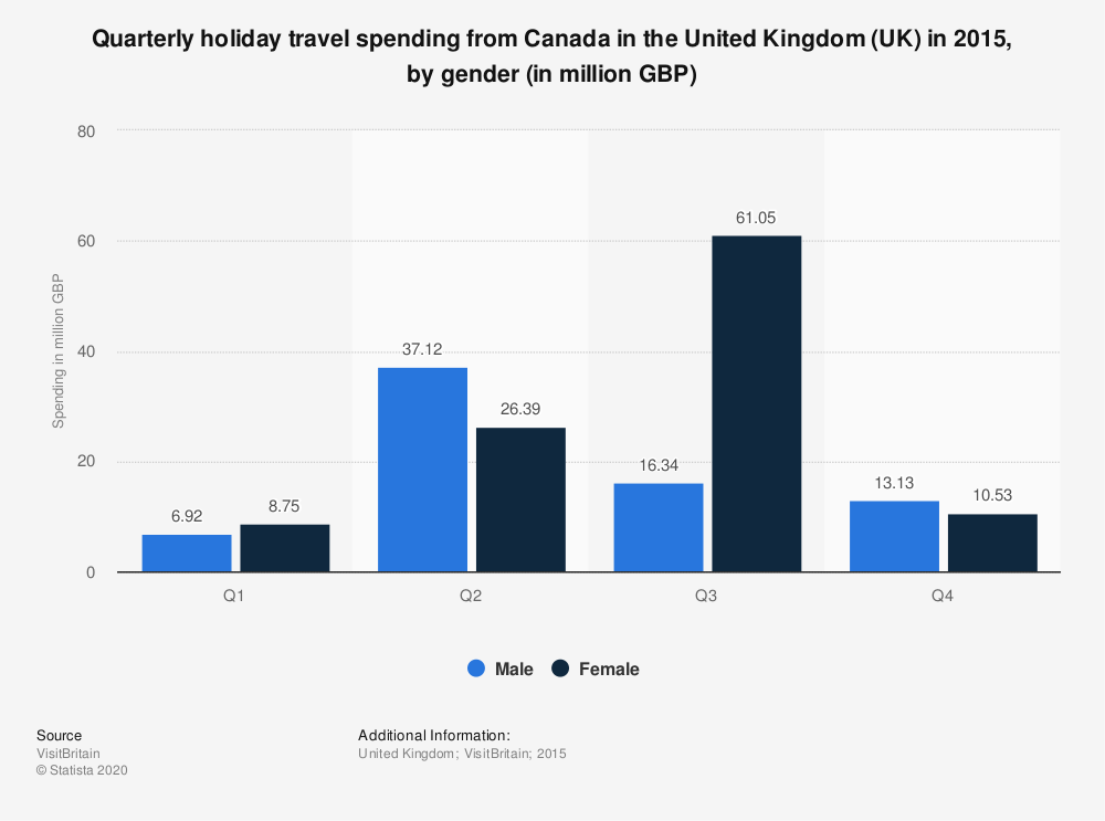 Statistic: Quarterly holiday travel spending from Canada in the United Kingdom (UK) in 2015, by gender (in million GBP) | Statista