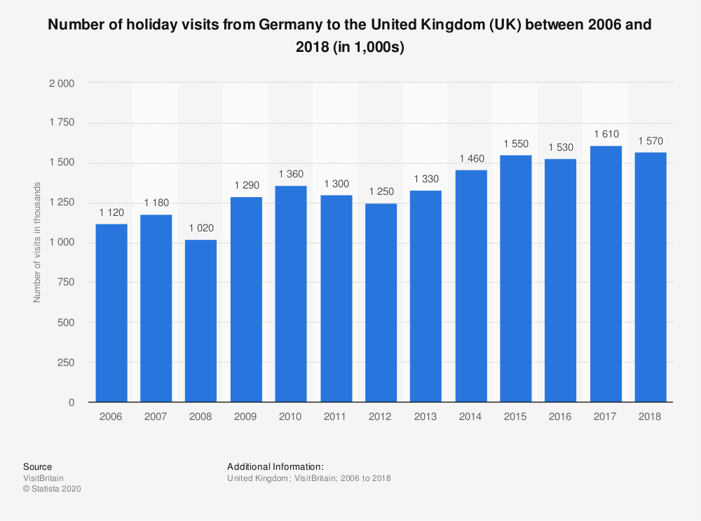 Statistic: Number of holiday visits from Germany to the United Kingdom (UK) between 2006 and 2018 (in 1,000s) | Statista