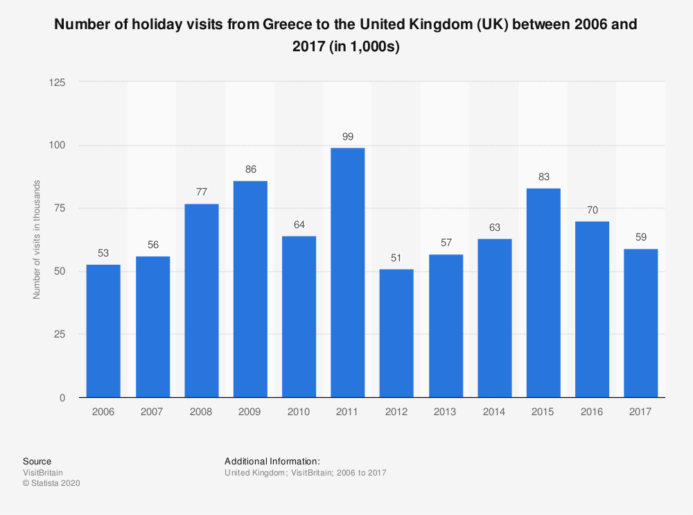 Statistic: Number of holiday visits from Greece to the United Kingdom (UK) between 2006 and 2017 (in 1,000s)   Statista