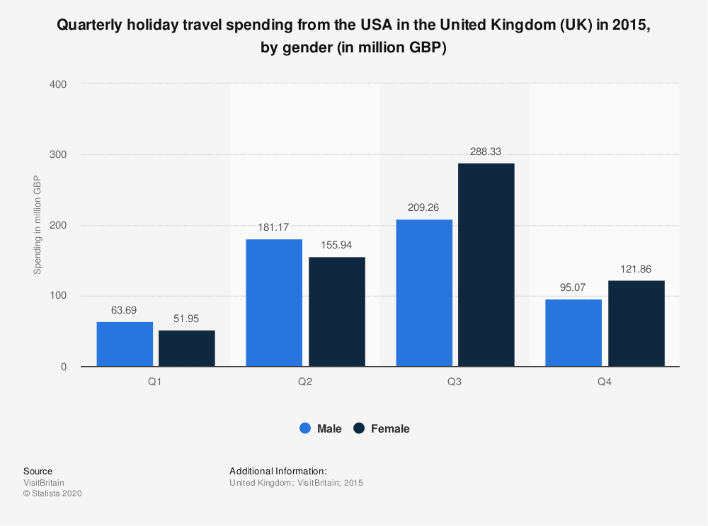 Statistic: Quarterly holiday travel spending from the USA in the United Kingdom (UK) in 2015, by gender (in million GBP)   Statista