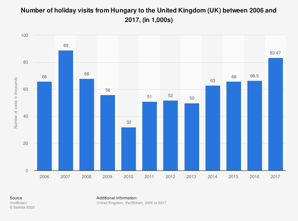 Statistic: Number of holiday visits from Hungary to the United Kingdom (UK) between 2006 and 2017, (in 1,000s) | Statista