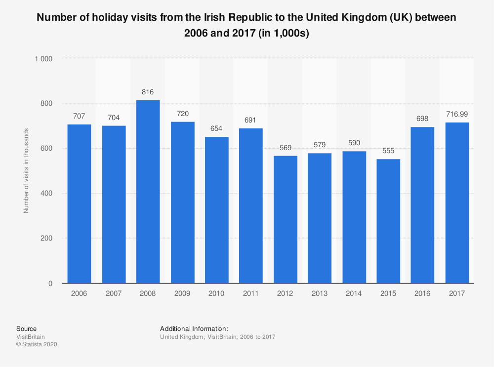 Statistic: Number of holiday visits from the Irish Republic to the United Kingdom (UK) between 2006 and 2017 (in 1,000s) | Statista