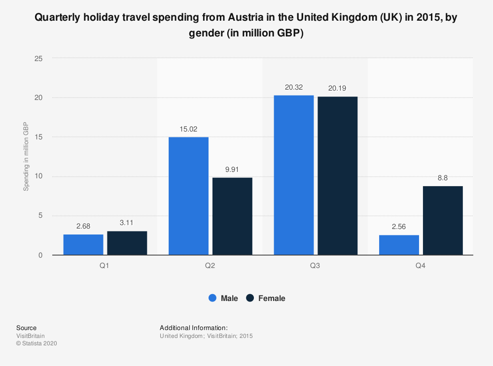 Statistic: Quarterly holiday travel spending from Austria in the United Kingdom (UK) in 2015, by gender (in million GBP) | Statista