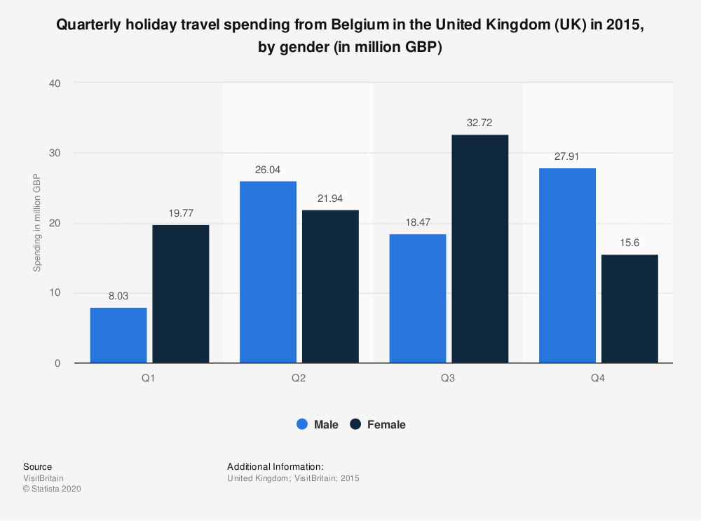 Statistic: Quarterly holiday travel spending from Belgium in the United Kingdom (UK) in 2015, by gender (in million GBP) | Statista