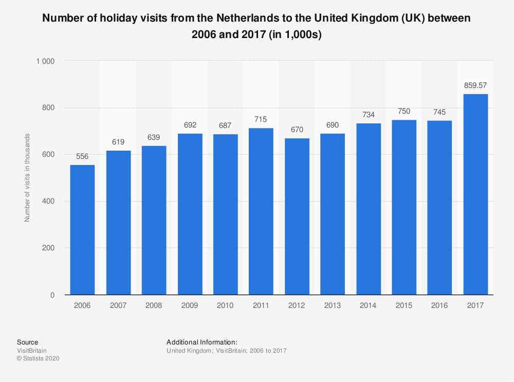 Statistic: Number of holiday visits from the Netherlands to the United Kingdom (UK) between 2006 and 2017 (in 1,000s) | Statista