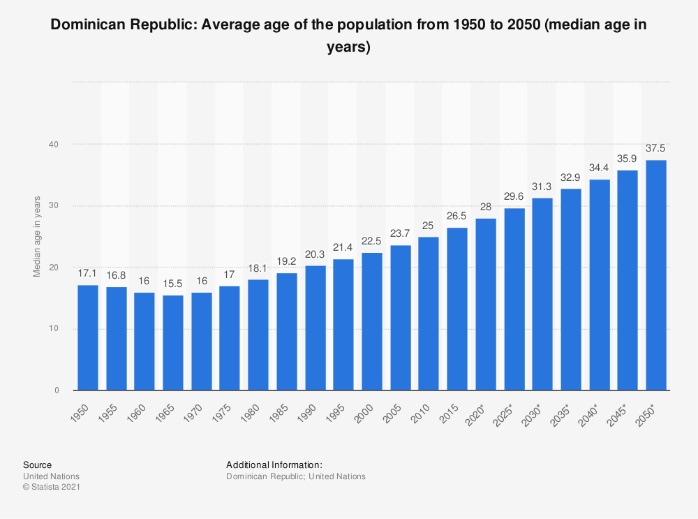 Statistic: Dominican Republic: Average age of the population from 1950 to 2050 (median age in years) | Statista