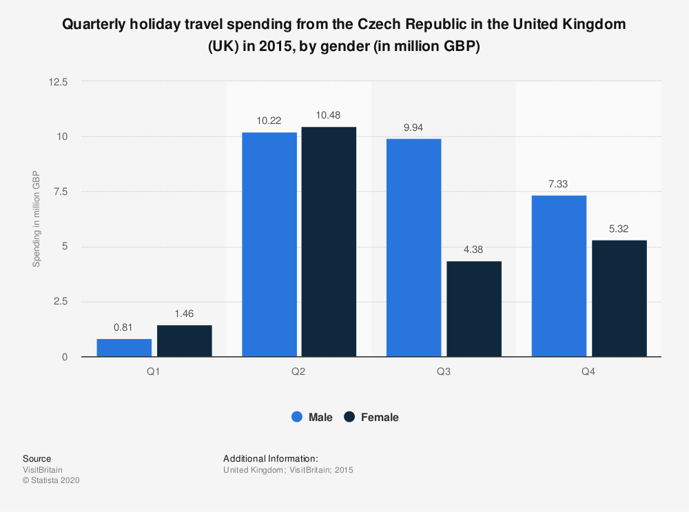 Statistic: Quarterly holiday travel spending from the Czech Republic in the United Kingdom (UK) in 2015, by gender (in million GBP) | Statista