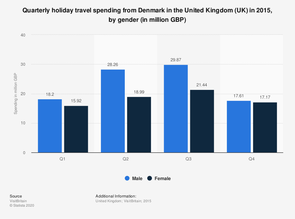 Statistic: Quarterly holiday travel spending from Denmark in the United Kingdom (UK) in 2015, by gender (in million GBP) | Statista