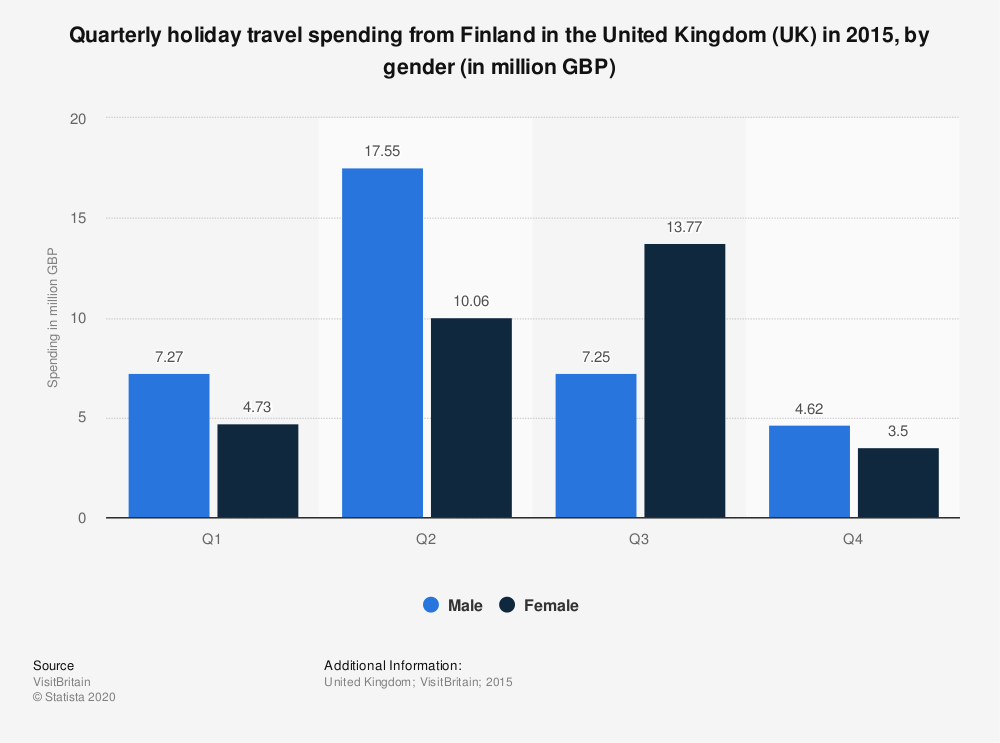Statistic: Quarterly holiday travel spending from Finland in the United Kingdom (UK) in 2015, by gender (in million GBP) | Statista