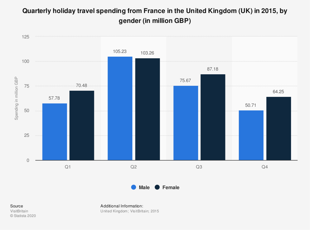 Statistic: Quarterly holiday travel spending from France in the United Kingdom (UK) in 2015, by gender (in million GBP) | Statista